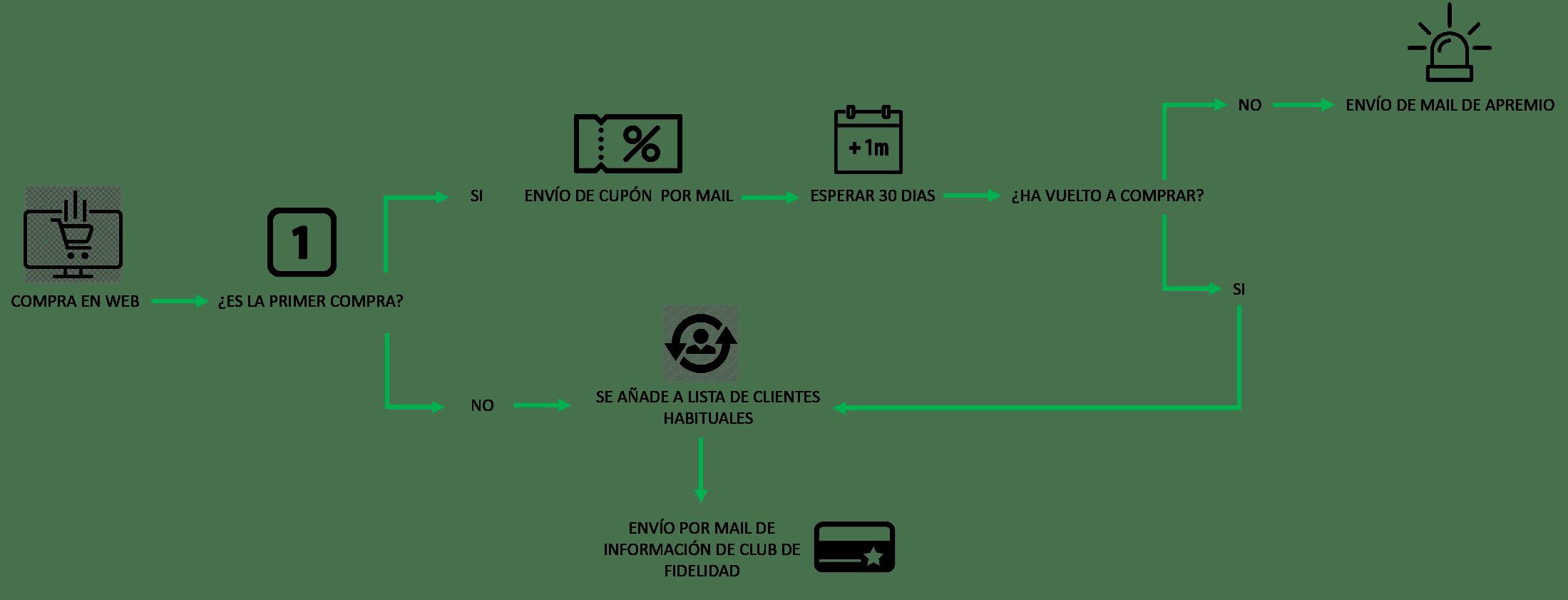orkflow de marketing automation
